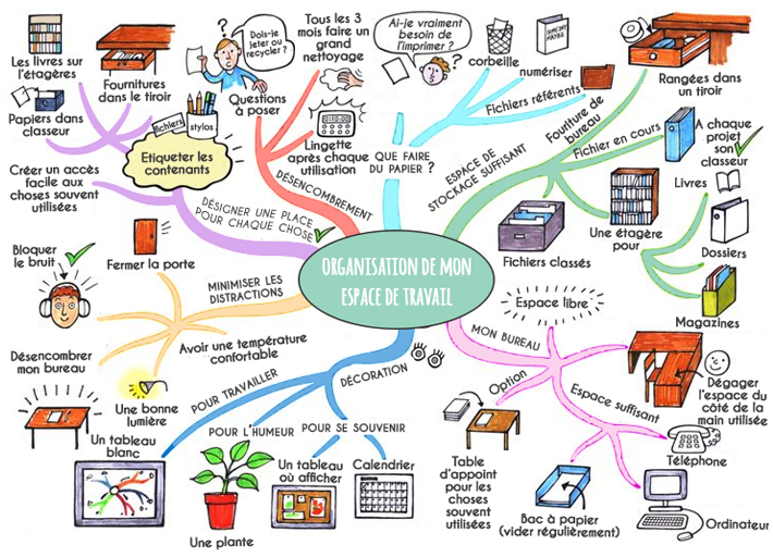 mind-mapping-exemple
